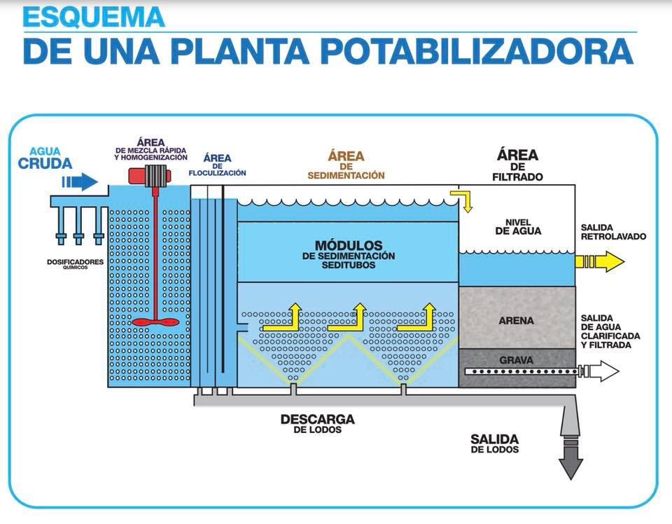 Planta de tratamiento de agua potable para Río Verde, Baños de Agua Santa 5 Planta de tratamiento de agua potable Parroquia Rio Verde